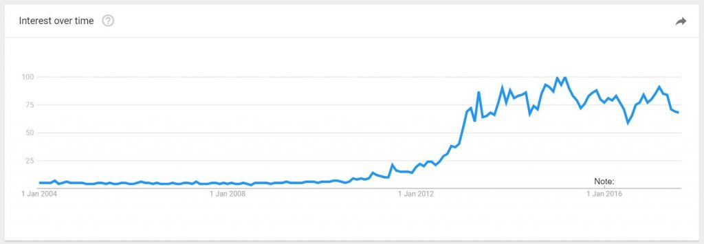 3D printing Google trends